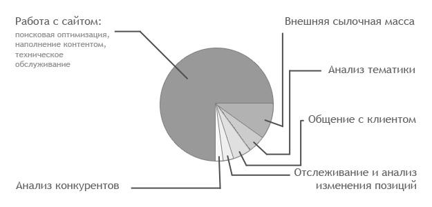 Диаграмма распределения времени работы сеошника